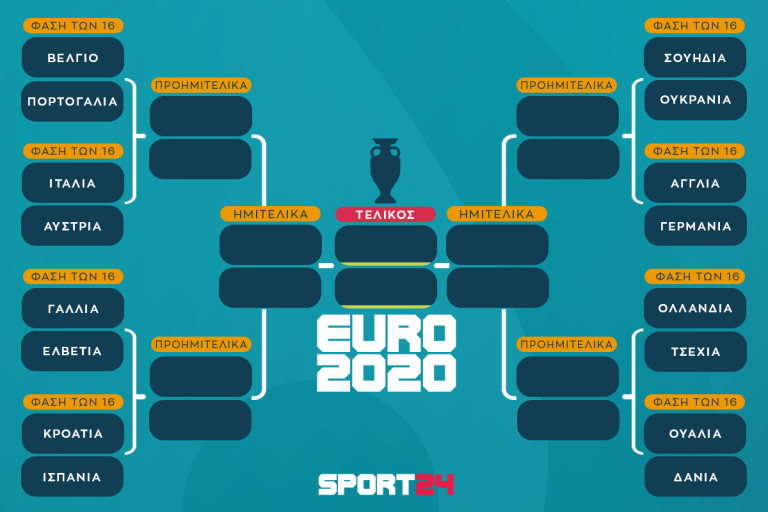 Euro 2020… φάση των 16 !